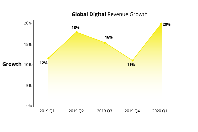 Digital Revenue Spikes 20% While Customers Stay Home