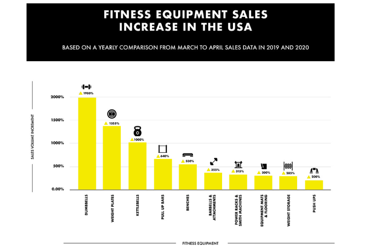 Fit For Commerce: Exercise Products and Salesforce Commerce Cloud