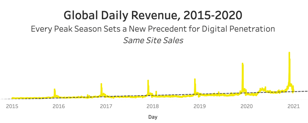 Salesforce Captures the Digital Zeitgeist